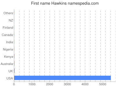 Given name Hawkins