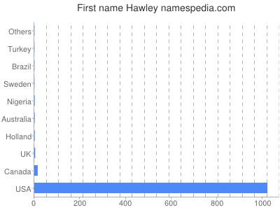 Given name Hawley