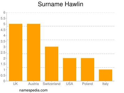 Surname Hawlin