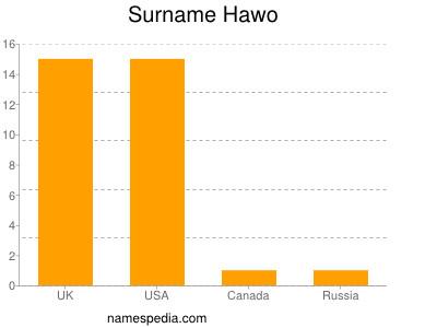 Surname Hawo