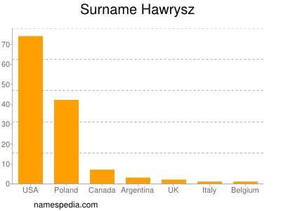 Surname Hawrysz