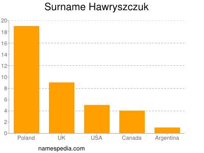 Surname Hawryszczuk