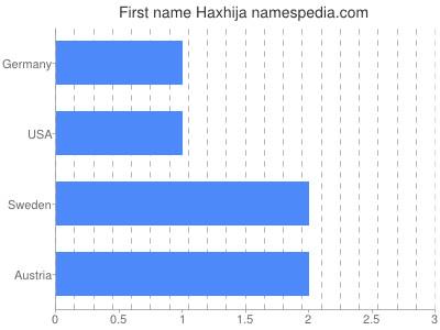 Given name Haxhija