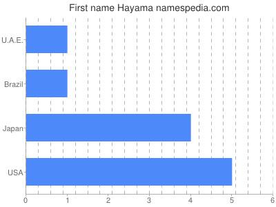 Given name Hayama