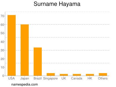 Surname Hayama