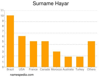 Surname Hayar
