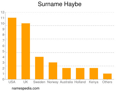 Surname Haybe