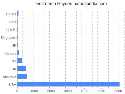 Given name Hayden