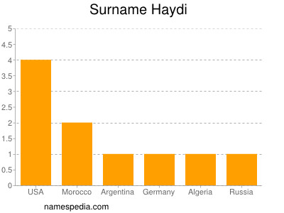 Surname Haydi