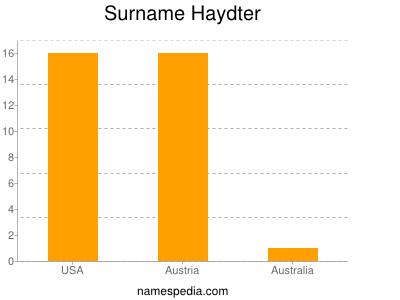 Surname Haydter