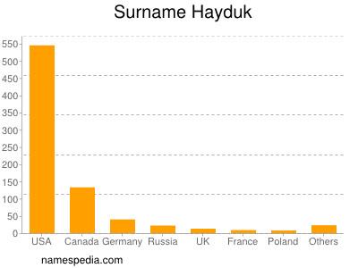 Surname Hayduk