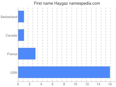 Given name Haygaz