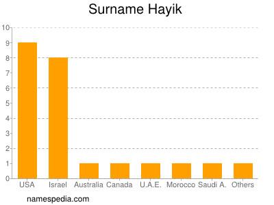 Surname Hayik