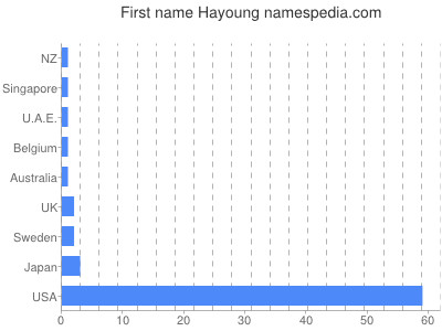 Given name Hayoung