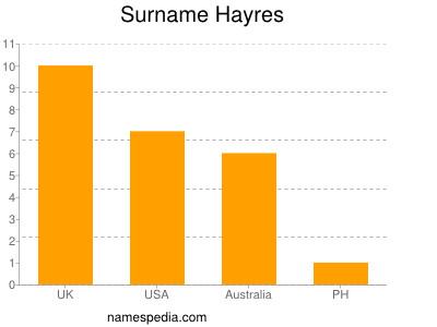 Surname Hayres