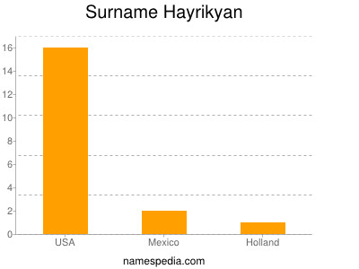 Surname Hayrikyan
