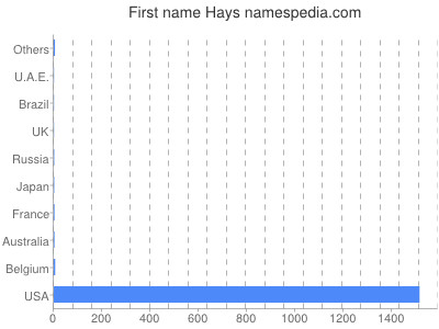 Given name Hays