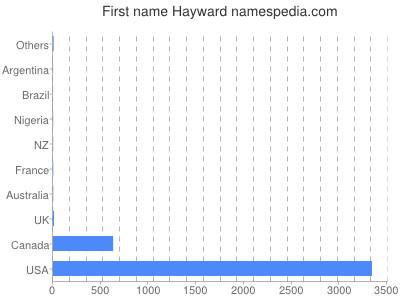 Given name Hayward