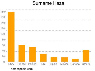 Surname Haza