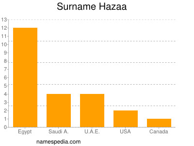 Surname Hazaa