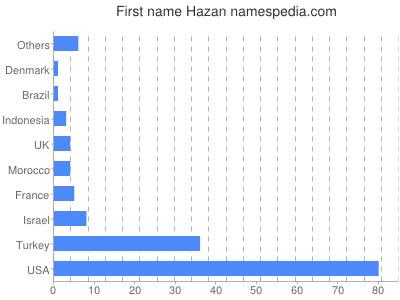Given name Hazan