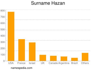 Surname Hazan