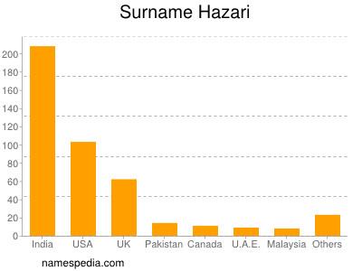 Surname Hazari