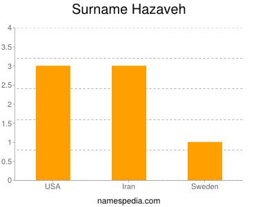 Surname Hazaveh