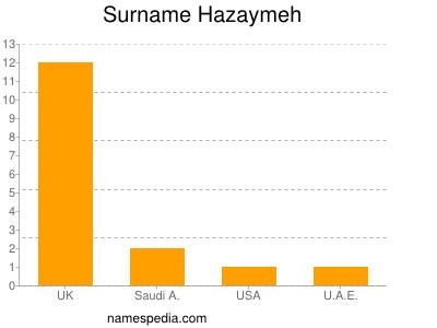 Surname Hazaymeh