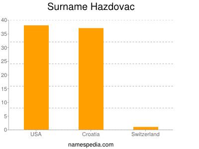 Surname Hazdovac