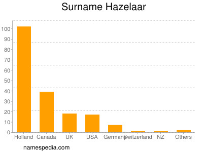 Surname Hazelaar