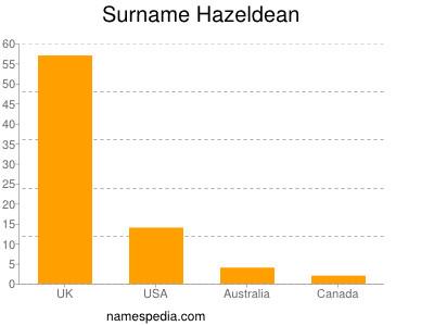 Surname Hazeldean
