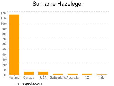Surname Hazeleger