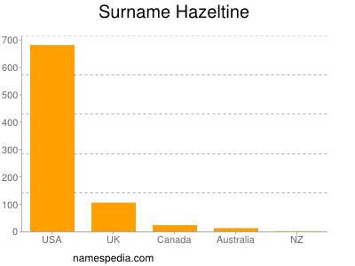Surname Hazeltine