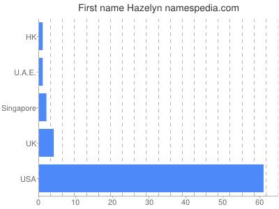 Given name Hazelyn
