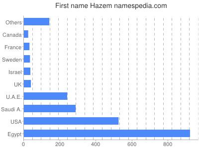 Given name Hazem