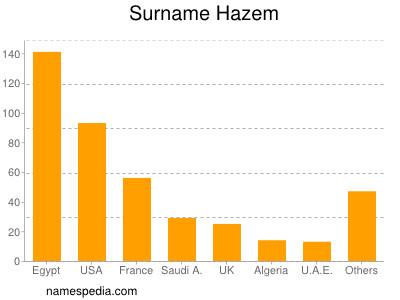 Surname Hazem