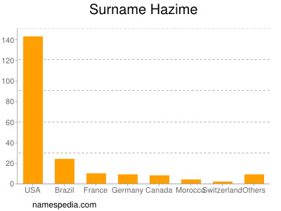 Surname Hazime