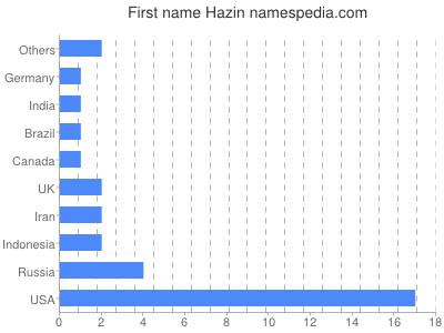 Given name Hazin