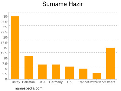 Surname Hazir