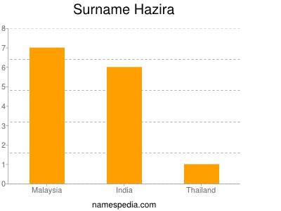 Surname Hazira
