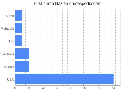 prenom Hazize