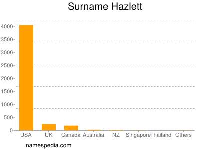 Surname Hazlett