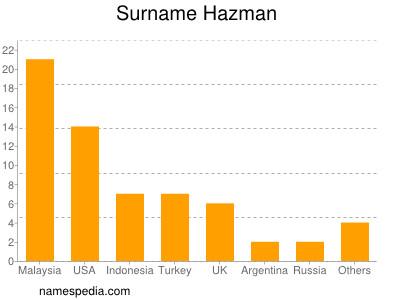 Surname Hazman