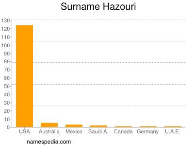 Surname Hazouri