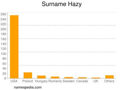 Surname Hazy