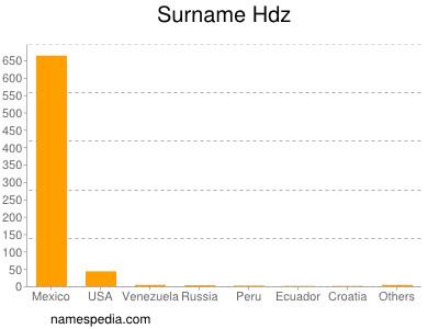 Surname Hdz
