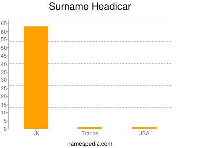 Surname Headicar