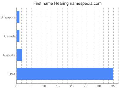 Given name Hearing