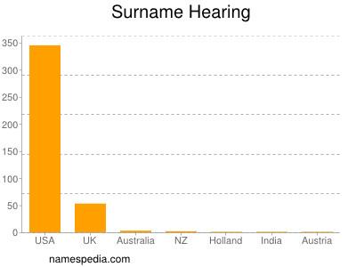 Surname Hearing